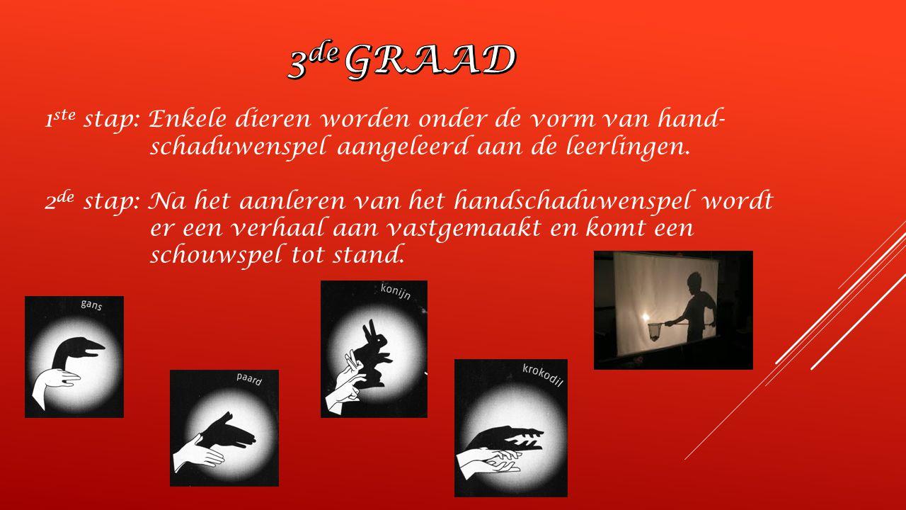 3de GRAAD 1ste stap: Enkele dieren worden onder de vorm van hand- schaduwenspel aangeleerd aan de leerlingen.