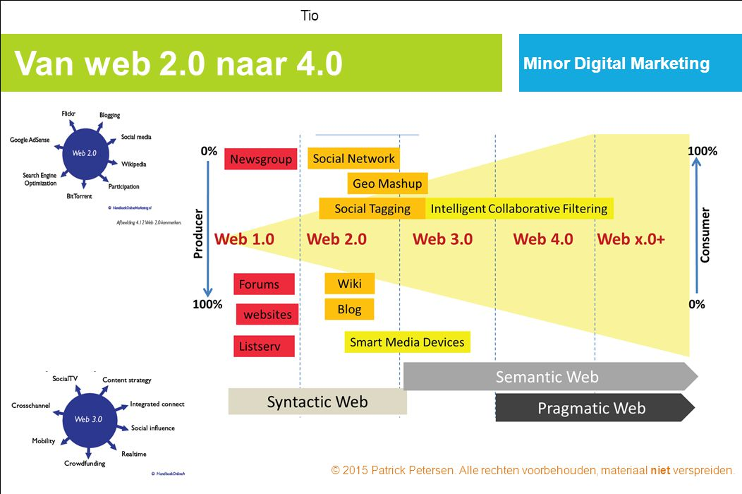 Van web 2.0 naar 4.0 Minor Digital Marketing Tio