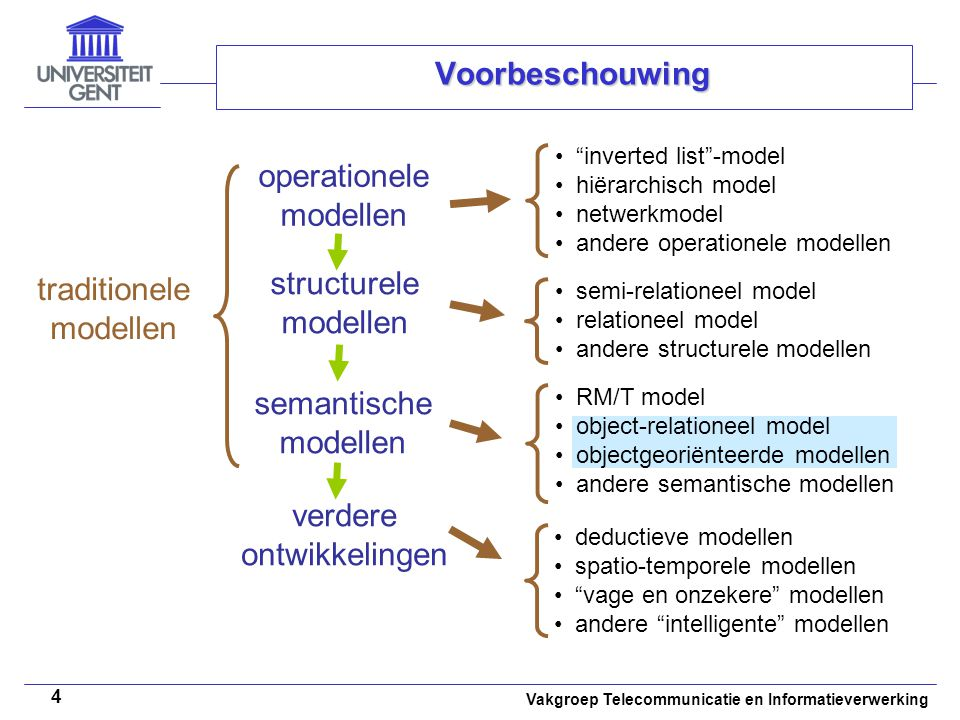 Voorbeschouwing operationele modellen structurele traditionele