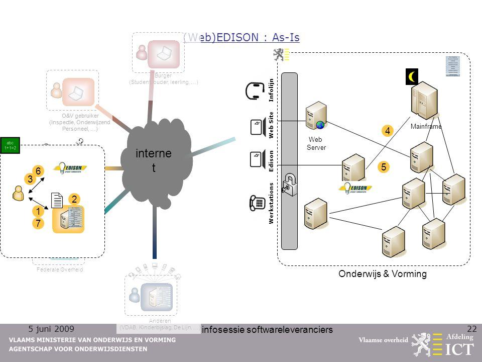 internet internet (Web)EDISON : As-Is 4 5 6 3 2 1 7
