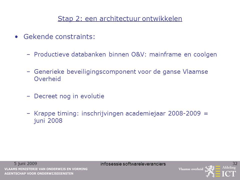 Stap 2: een architectuur ontwikkelen
