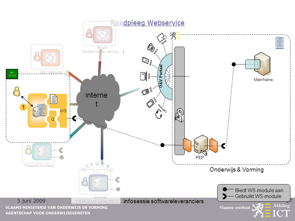 internet Raadpleeg Webservice 1 Onderwijs & Vorming