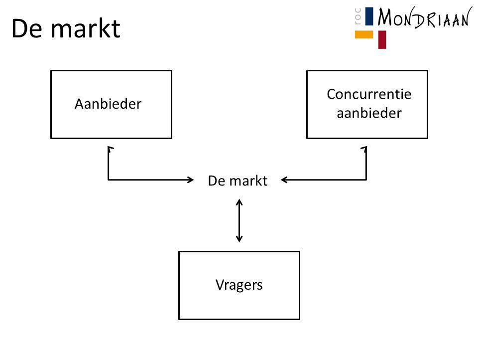 De markt Concurrentie aanbieder Aanbieder De markt Vragers