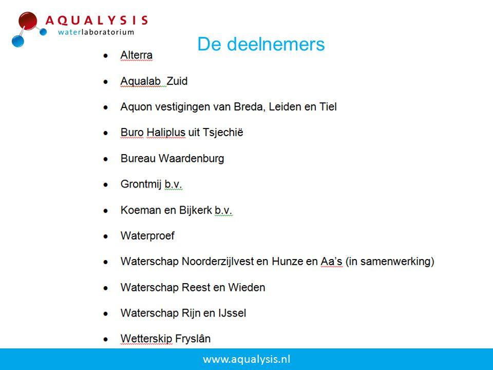 De deelnemers www.aqualysis.nl