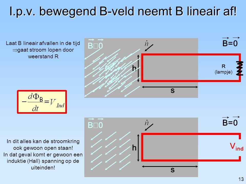 I.p.v. bewegend B-veld neemt B lineair af!