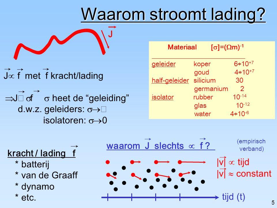 Waarom stroomt lading J Jµ f met f kracht/lading
