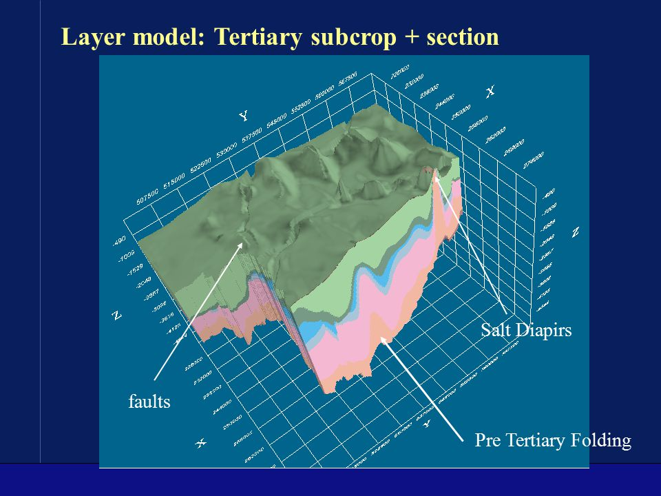 Layer model: Tertiary subcrop + section