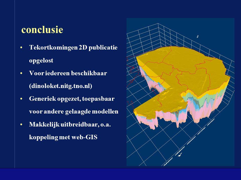conclusie Tekortkomingen 2D publicatie opgelost