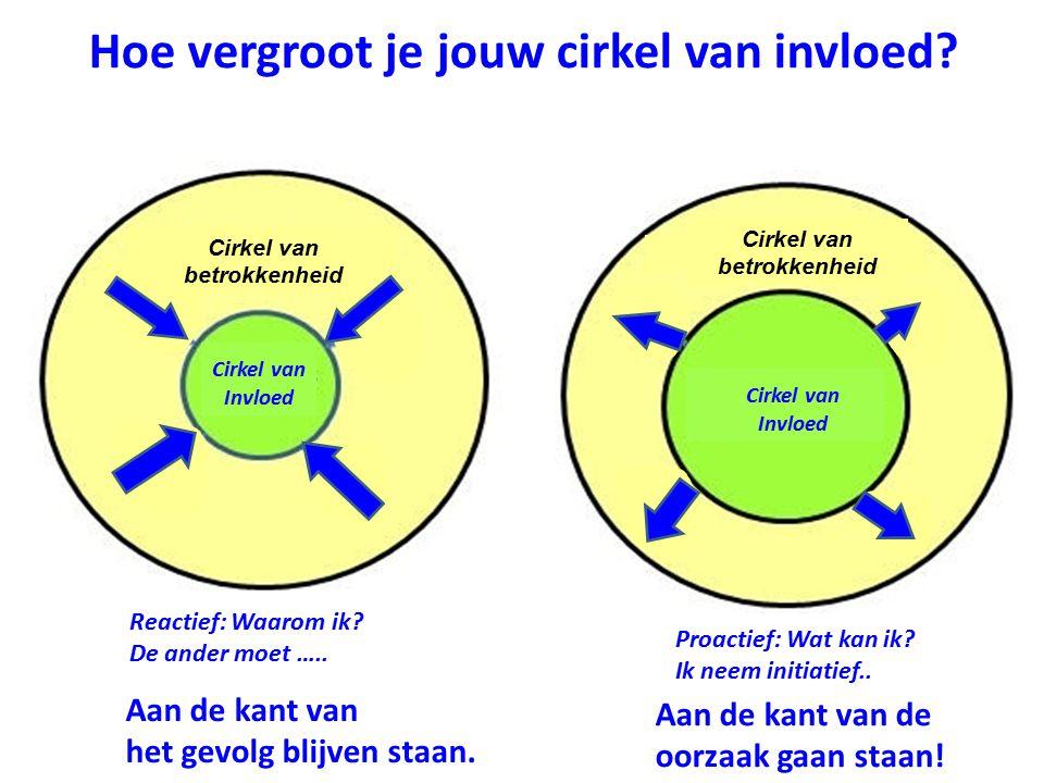 Cirkel van betrokkenheid Cirkel van betrokkenheid