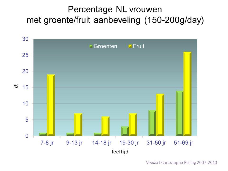 Percentage NL vrouwen met groente/fruit aanbeveling (150-200g/day)