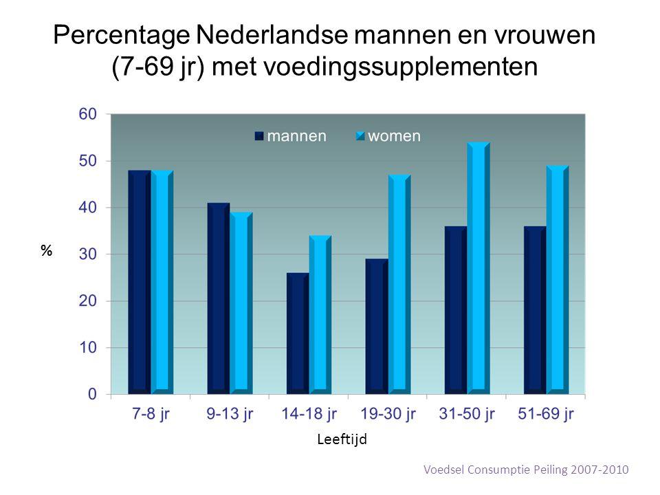 Percentage Nederlandse mannen en vrouwen (7-69 jr) met voedingssupplementen