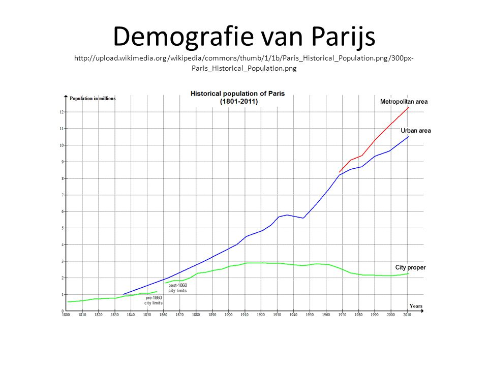Demografie van Parijs http://upload. wikimedia