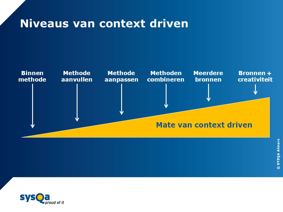Niveaus van context driven
