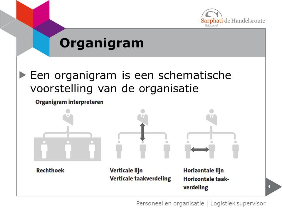 Organigram Een organigram is een schematische voorstelling van de organisatie.