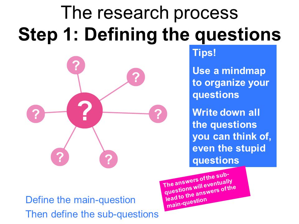 The research process Step 1: Defining the questions