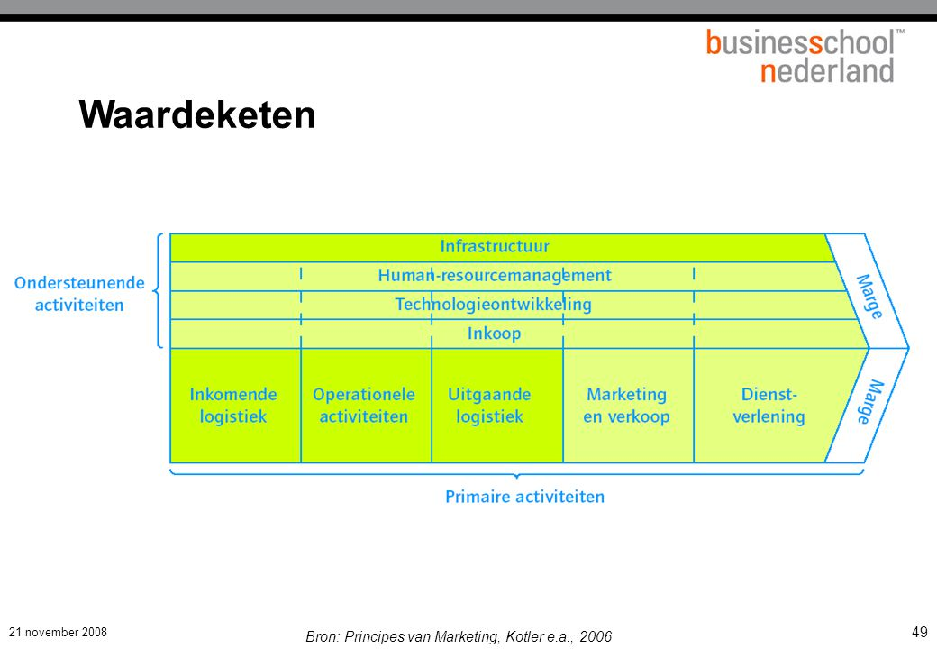 Presentatie Marketing management deel 1 EXMBA 2008-2C