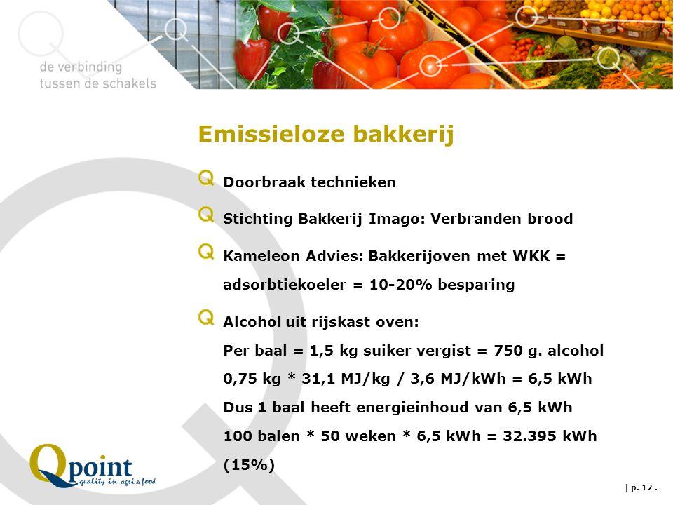 Emissieloze bakkerij Doorbraak technieken