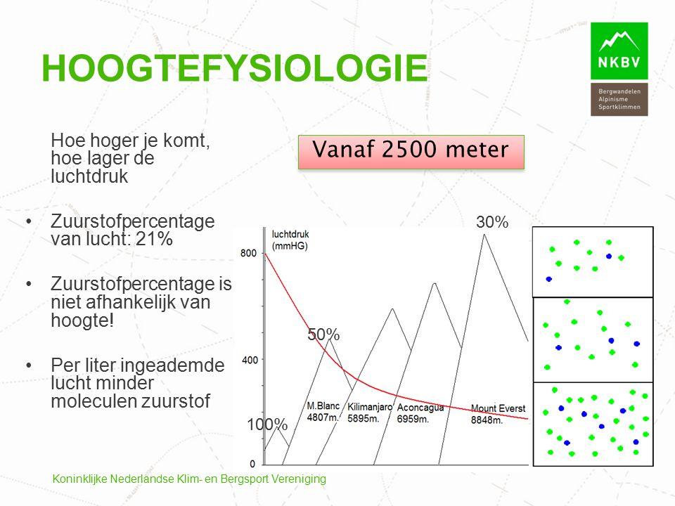 Hoogtefysiologie Vanaf 2500 meter