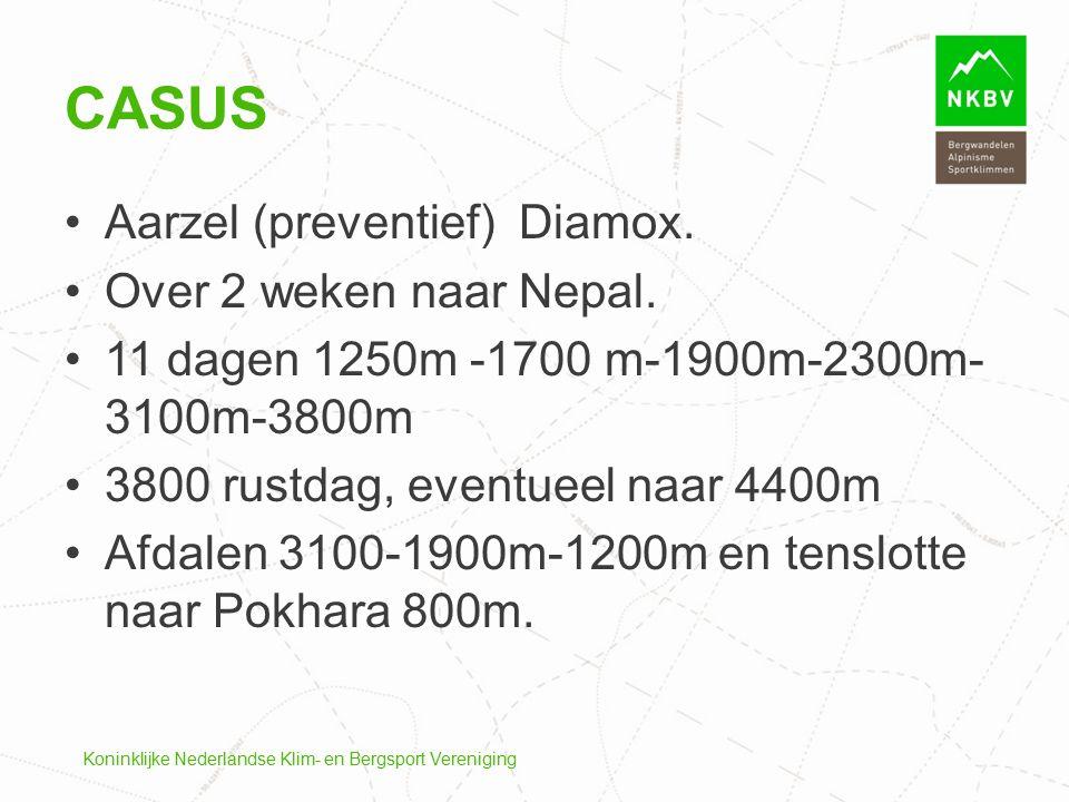 Casus Aarzel (preventief) Diamox. Over 2 weken naar Nepal.