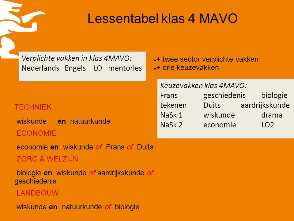 Lessentabel klas 4 MAVO Verplichte vakken in klas 4MAVO: