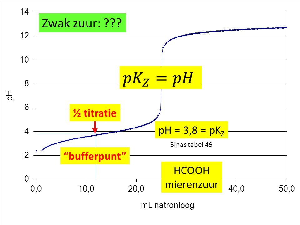Zwak zuur: ½ titratie pH = 3,8 = pKZ bufferpunt HCOOH mierenzuur