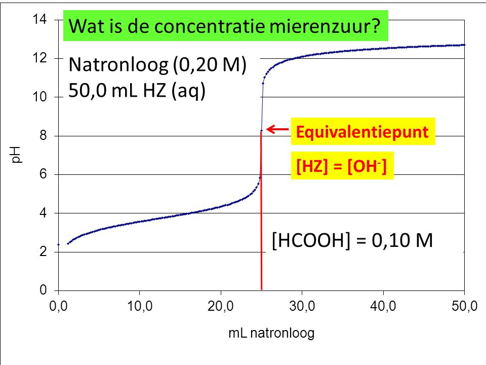 Wat is de concentratie mierenzuur