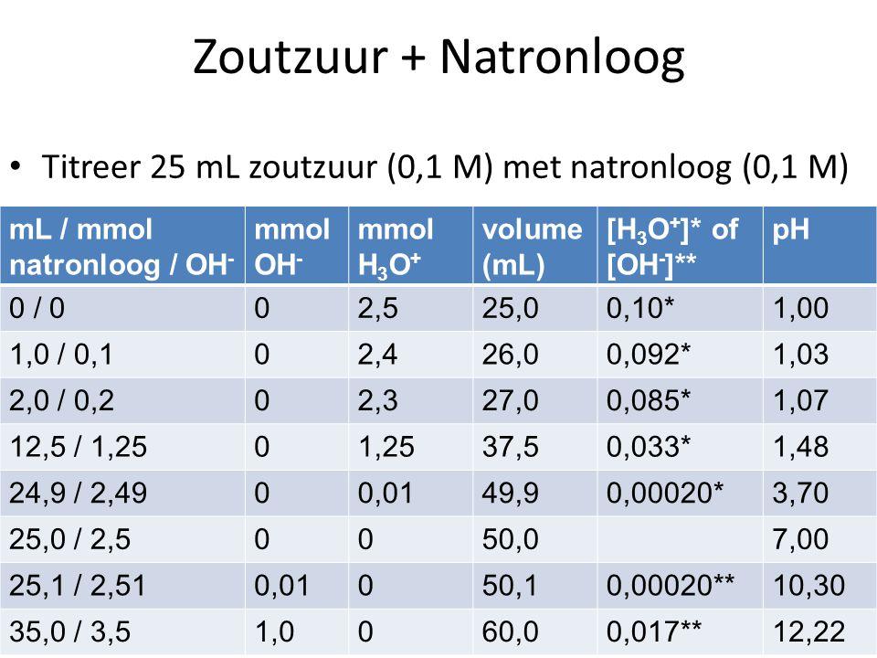 Zoutzuur + Natronloog Titreer 25 mL zoutzuur (0,1 M) met natronloog (0,1 M) mL / mmol natronloog / OH-