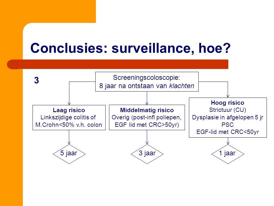Conclusies: surveillance, hoe