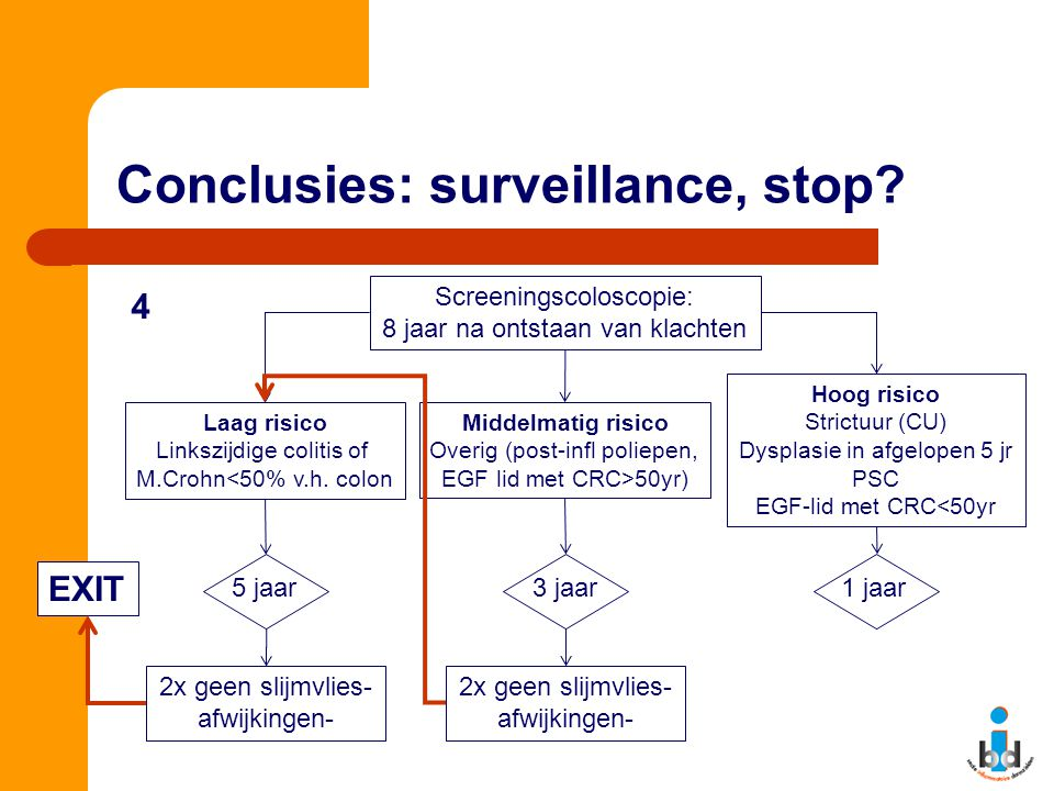 Conclusies: surveillance, stop