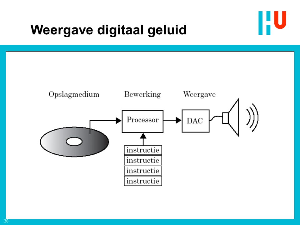 Weergave digitaal geluid