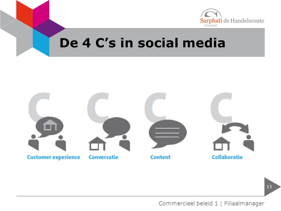 De 4 C's in social media Commercieel beleid 1 | Filiaalmanager