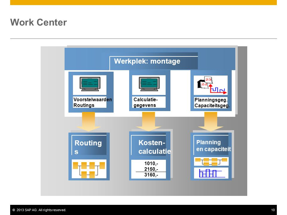 Work Center Werkplek: montage Routings Kosten- calculatie Planning