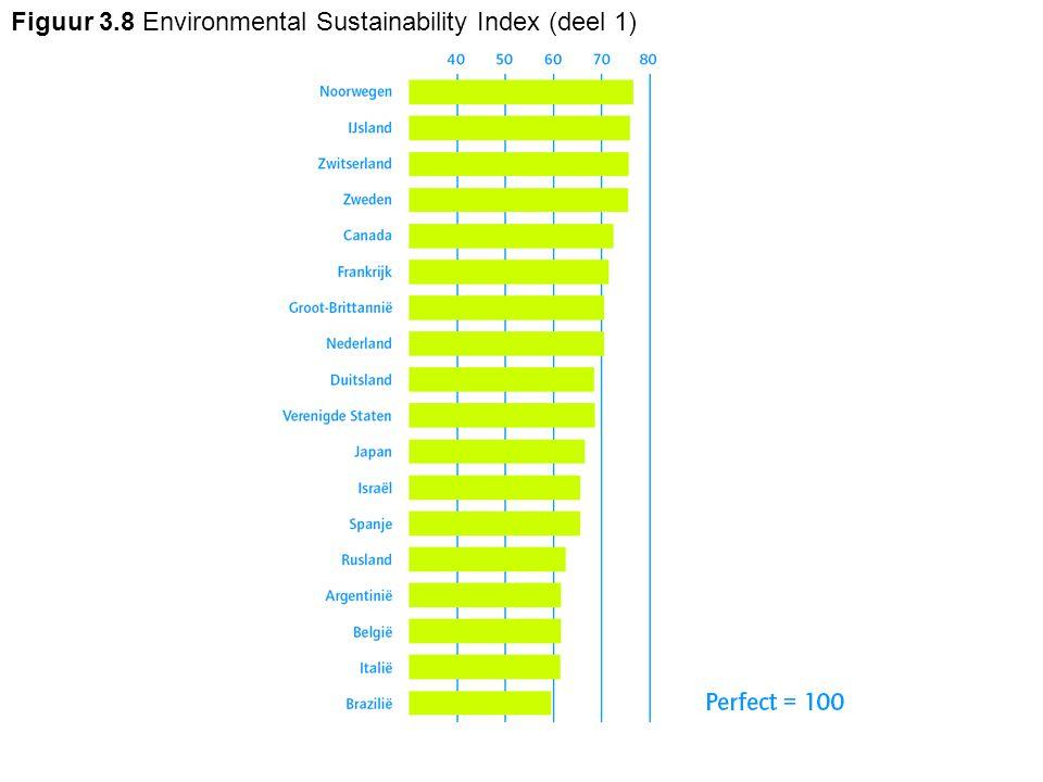 Figuur 3.8 Environmental Sustainability Index (deel 1)
