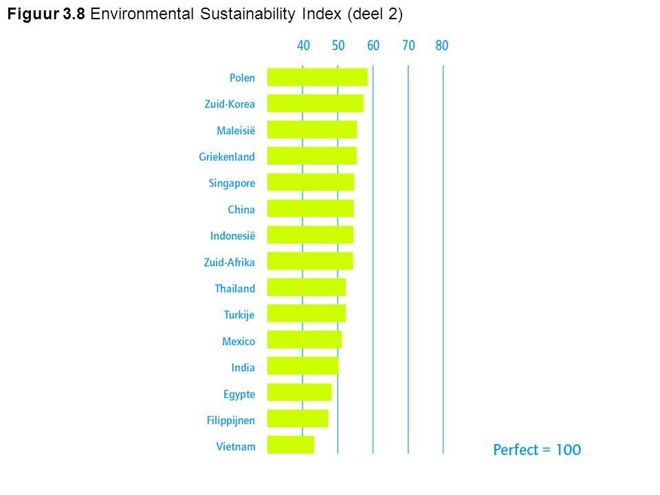 Figuur 3.8 Environmental Sustainability Index (deel 2)