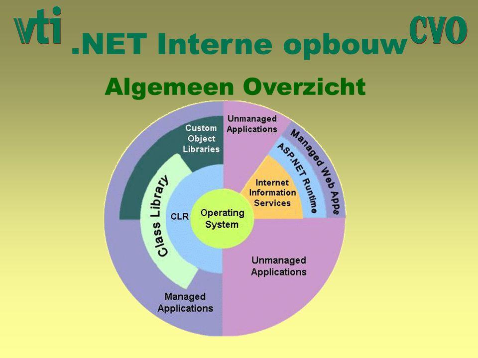 .NET Interne opbouw Algemeen Overzicht