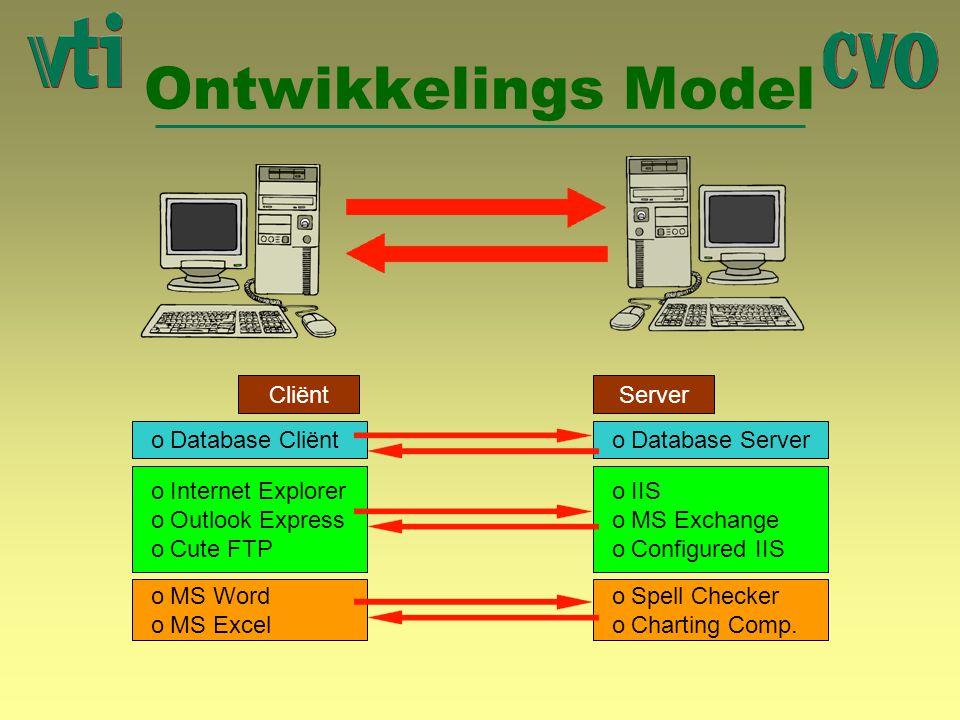 Ontwikkelings Model Cliënt Database Cliënt Server Database Server