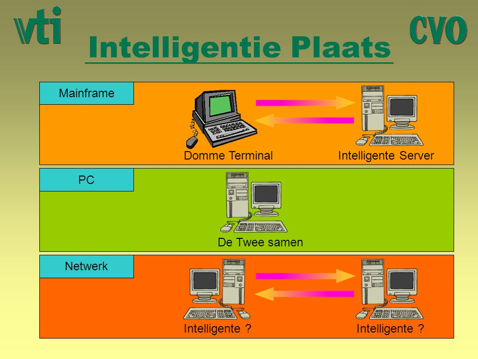 Intelligentie Plaats Mainframe Domme Terminal Intelligente Server PC