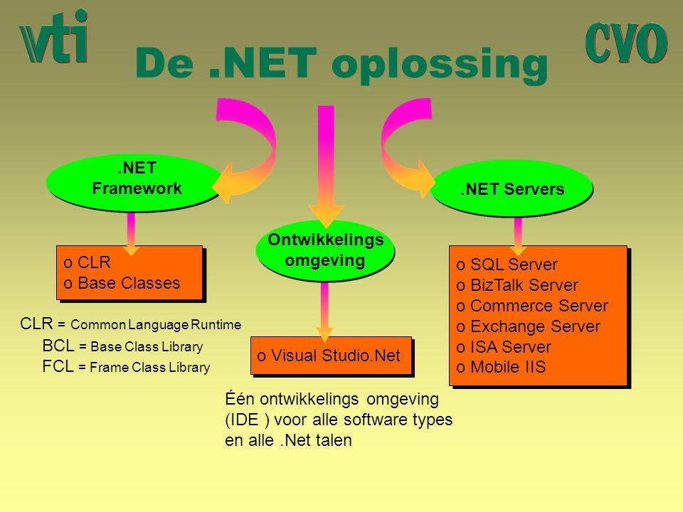 De .NET oplossing .NET Framework .NET Servers Ontwikkelings omgeving