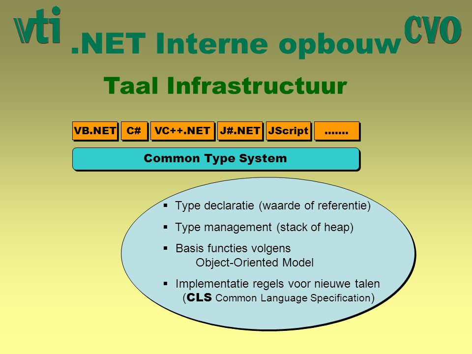 .NET Interne opbouw Taal Infrastructuur Common Type System