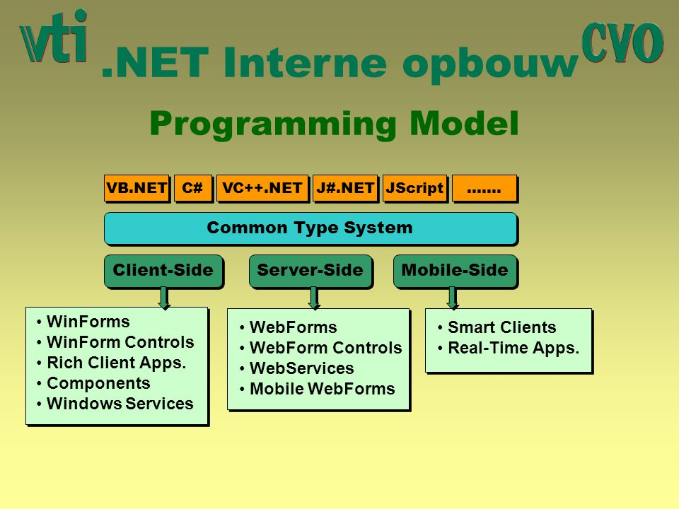 .NET Interne opbouw Programming Model Common Type System Client-Side