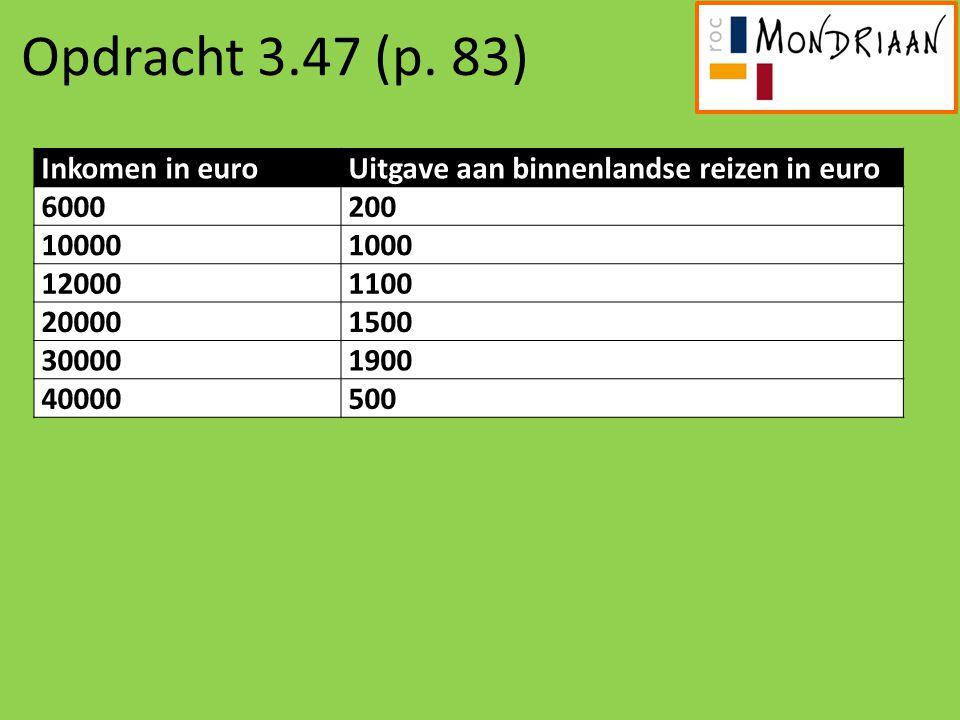 Opdracht 3.47 (p. 83) Inkomen in euro