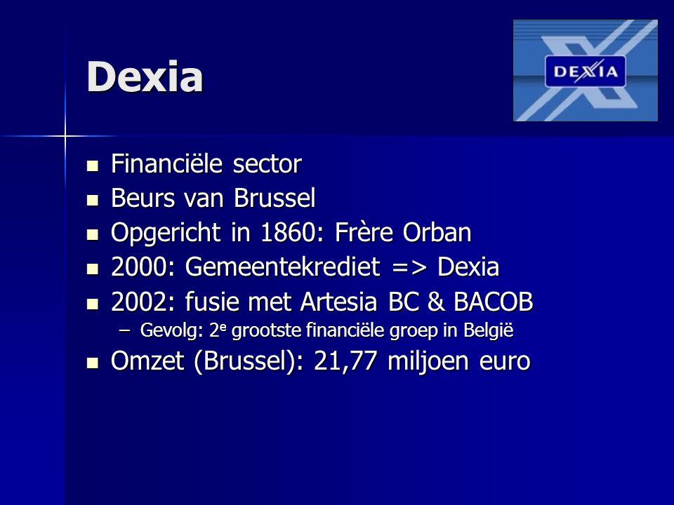 Dexia Financiële sector Beurs van Brussel