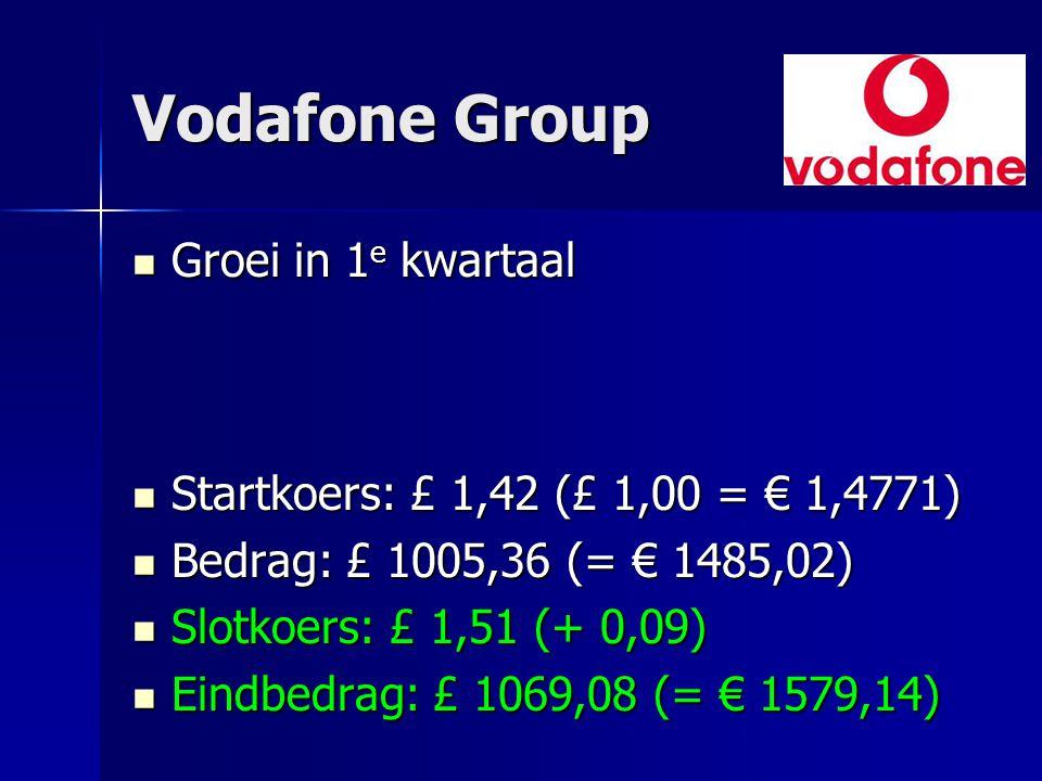 Vodafone Group Groei in 1e kwartaal