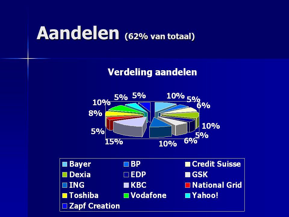 Aandelen (62% van totaal)