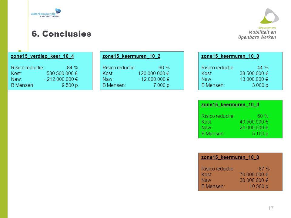 6. Conclusies zone15_verdiep_keer_10_4 Risico reductie: 84 %