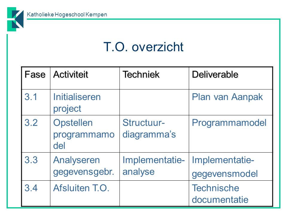 T.O. overzicht Fase Activiteit Techniek Deliverable 3.1