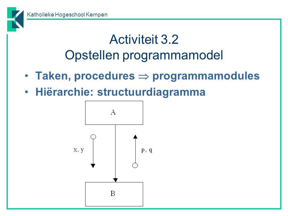 Activiteit 3.2 Opstellen programmamodel