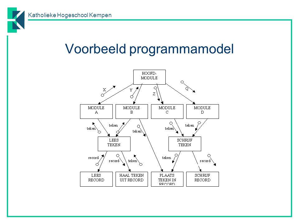 Voorbeeld programmamodel