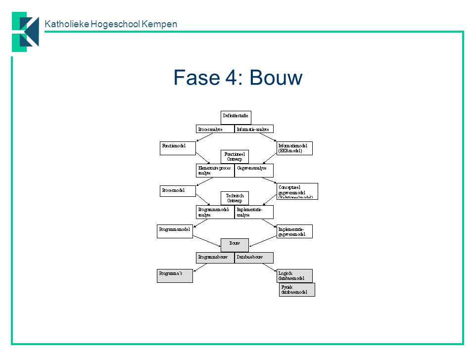 Fase 4: Bouw