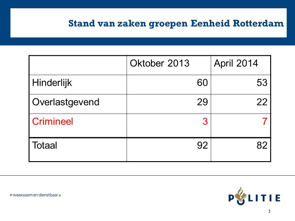 Stand van zaken groepen Eenheid Rotterdam